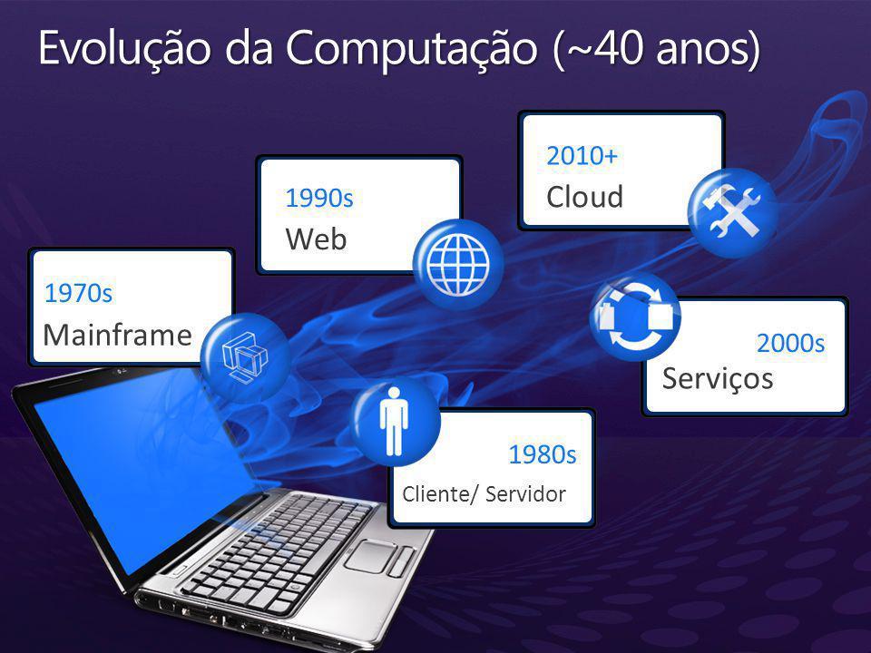 1970s Mainframe 1980s Cliente/ Servidor 1990s Web 2000s Serviços 2010+ Cloud