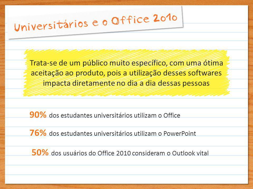 Trata-se de um público muito específico, com uma ótima aceitação ao produto, pois a utilização desses softwares impacta diretamente no dia a dia dessas pessoas 90% dos estudantes universitários utilizam o Office 50% dos usuários do Office 2010 consideram o Outlook vital 76% dos estudantes universitários utilizam o PowerPoint