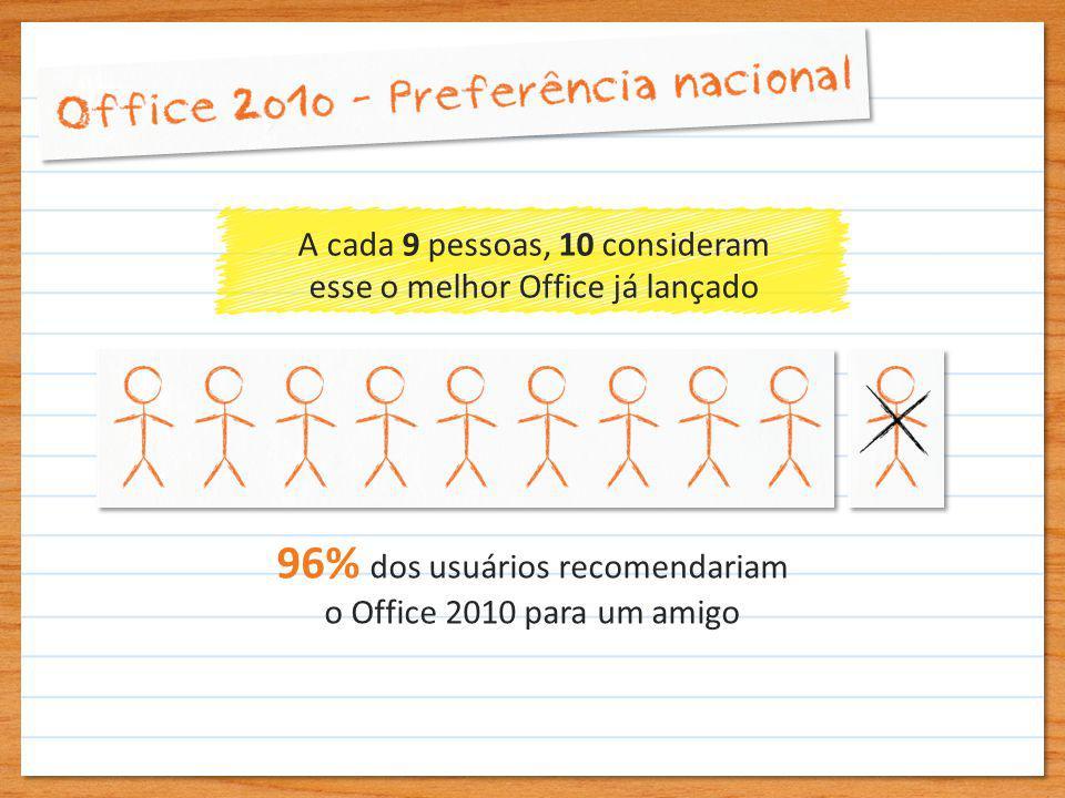 A cada 9 pessoas, 10 consideram esse o melhor Office já lançado 96% dos usuários recomendariam o Office 2010 para um amigo