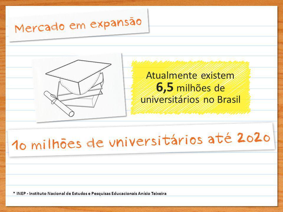 Atualmente existem 6,5 milhões de universitários no Brasil * INEP - Instituto Nacional de Estudos e Pesquisas Educacionais Anísio Teixeira