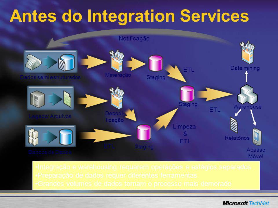 Antes do Integration Services Dados semi estruturados Legado: Arquivos Bancos de Dados ETL Warehouse Relatórios Acesso Móvel Data mining Notificação I