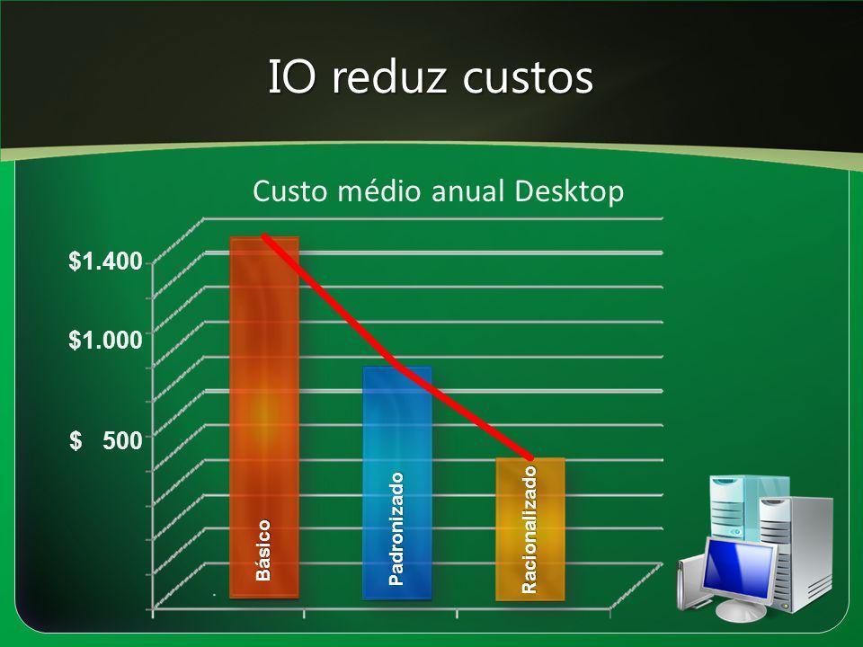 IO reduz custos Básico Padronizado Racionalizado $ 500 $1.000 $1.400 Custo médio anual Desktop