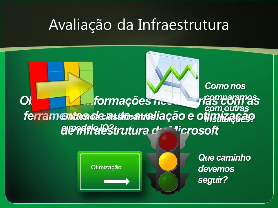 Avaliação da Infraestrutura Obtenha as informações necessárias com as ferramentas de auto-avaliação e otimização de infraestrutura da Microsoft Como n