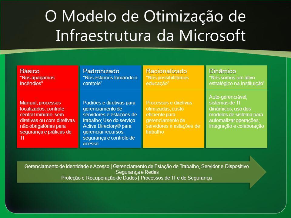 O Modelo de Otimização de Infraestrutura da Microsoft Gerenciamento de Identidade e Acesso | Gerenciamento de Estação de Trabalho, Servidor e Disposit