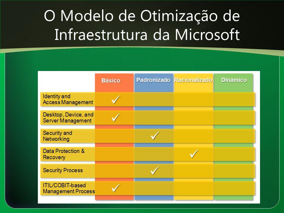 O Modelo de Otimização de Infraestrutura da Microsoft Básico PadronizadoRacionalizadoDinâmico