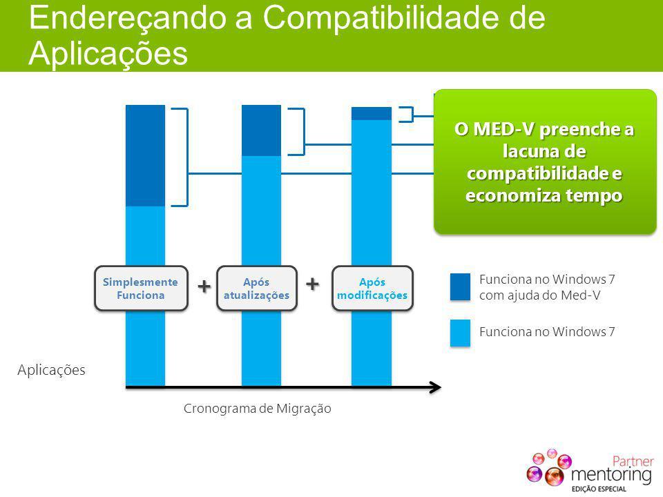 Endereçando a Compatibilidade de Aplicações Aplicações Cronograma de Migração + + Funciona no Windows 7 com ajuda do Med-V Simplesmente Funciona Após atualizações Após modificações Lacuna de Compatibilidade Dependência do IE6 Custo de migração O desenvolvedor se foi O MED-V preenche a lacuna de compatibilidade e economiza tempo