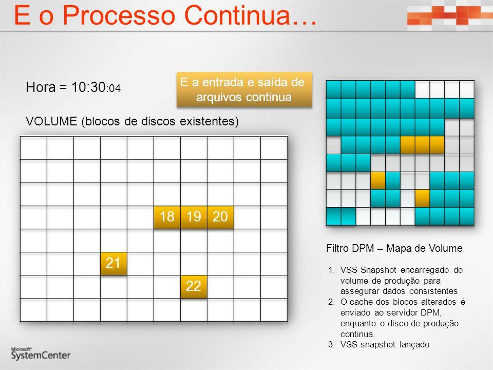 E o Processo Continua… Hora = 10:30 :04 1.VSS Snapshot encarregado do volume de produção para assegurar dados consistentes 2.O cache dos blocos altera