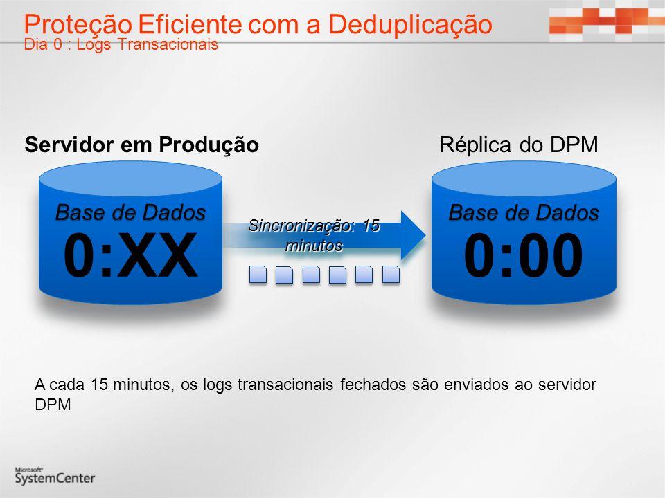 Proteção Eficiente com a Deduplicação Dia 0 : Logs Transacionais A cada 15 minutos, os logs transacionais fechados são enviados ao servidor DPM Réplic
