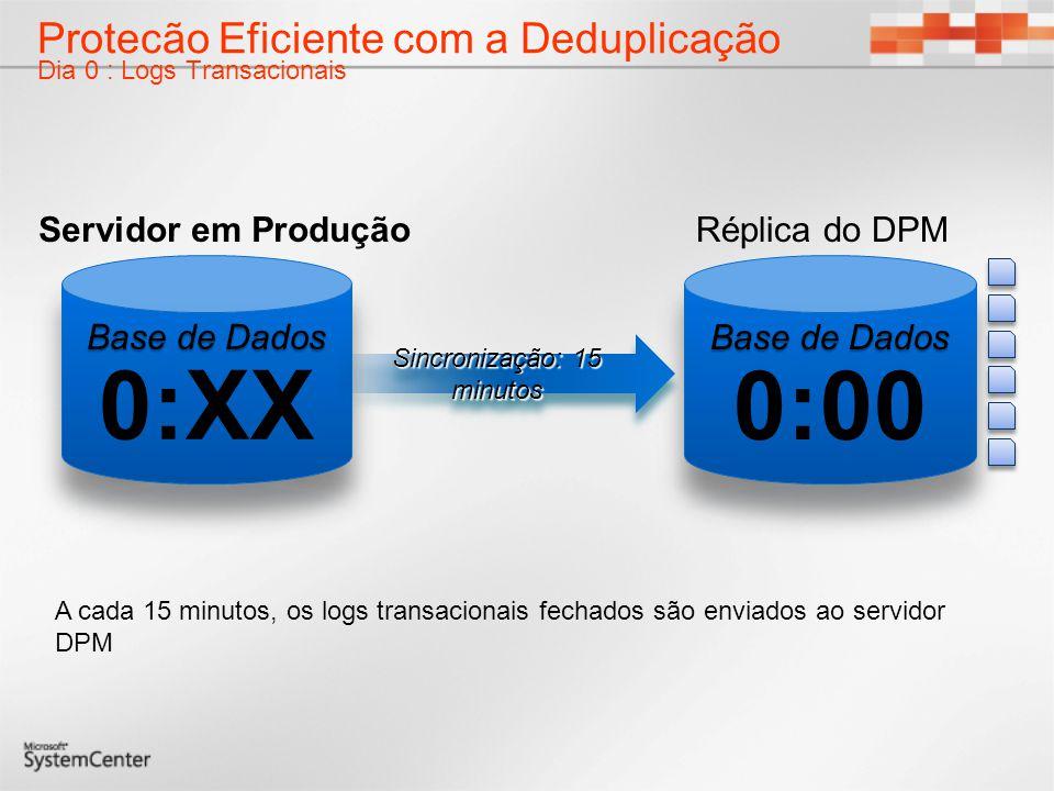 Protecão Eficiente com a Deduplicação Dia 0 : Logs Transacionais A cada 15 minutos, os logs transacionais fechados são enviados ao servidor DPM Réplic