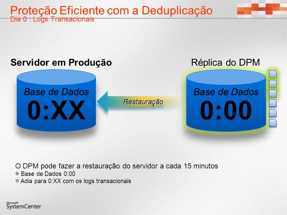 Proteção Eficiente com a Deduplicação Dia 0 : Logs Transacionais O DPM pode fazer a restauração do servidor a cada 15 minutos Base de Dados 0:00 Adia
