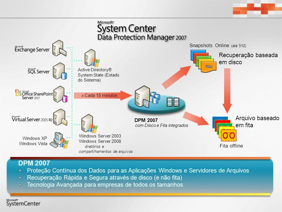 Servidor DPM Também disponível como um Appliance OEM DPM executado no Windows Storage Server com Disco e Fita integrados a Cada 15 minutos DPM 2007 Active Directory® System State (Estado do Sistema) Windows Server 2003 Windows Server 2008 diretórios e compartilhamentos de arquivos Windows XP Windows Vista