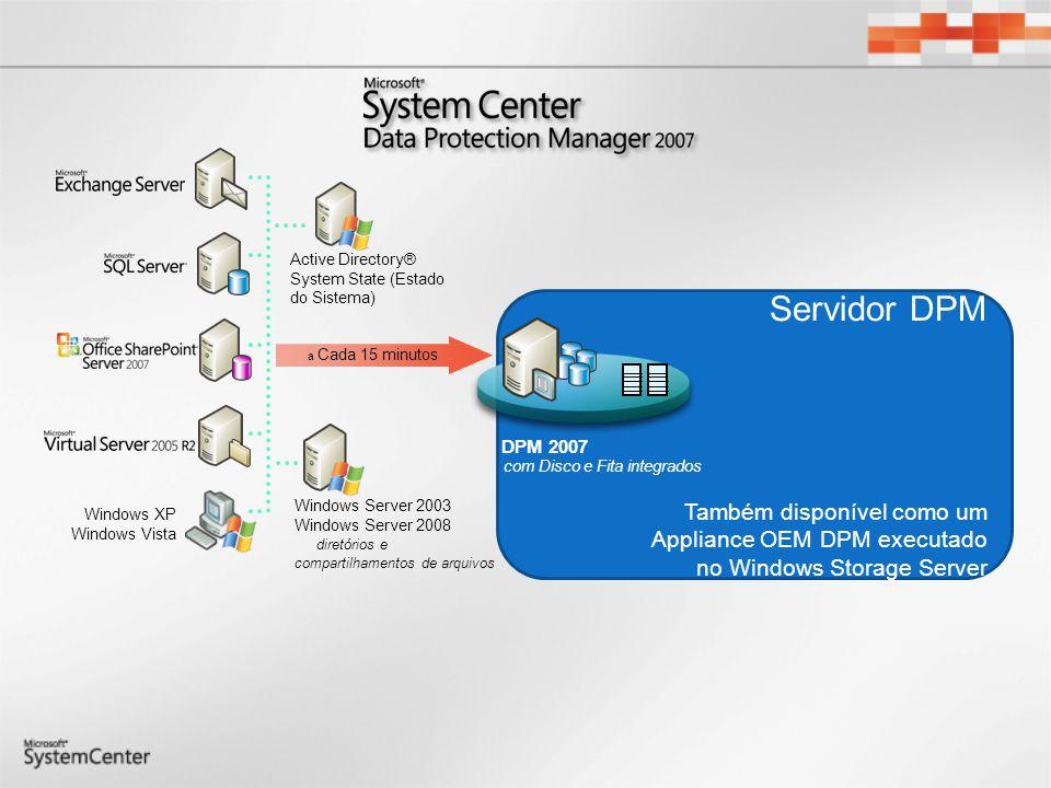 Proteção Eficiente com a Deduplicação Dia 0 : Logs Transacionais A cada 15 minutos, os logs transacionais fechados são enviados ao servidor DPM Réplica do DPM Sincronização: 15 minutos Servidor em Produção