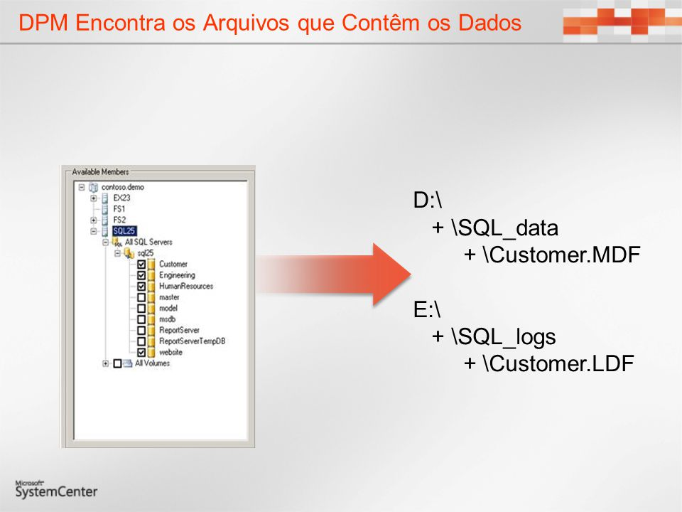 DPM Identifica os Blocos que Compõem os Arquivos O filtro DPM cria uma mapa de volume para monitorar quais blocos de discos contêm parte dos arquivos a serem protegidos Filtro DPM – Mapa de Volume D:\ + \SQL_data + \Customer.MDF E:\ + \SQL_logs + \Customer.LDF