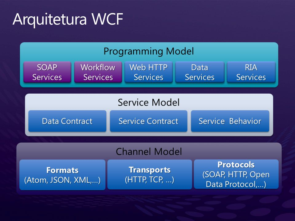 Channel Model Service Model Programming Model