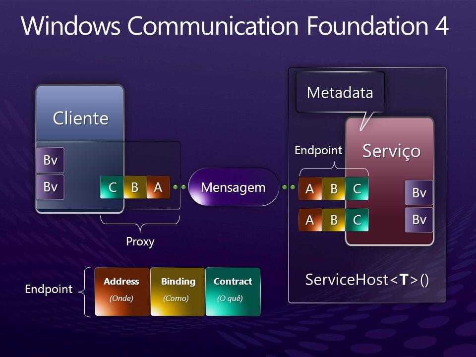Cliente Serviço Mensagem ABC ABC ABC Metadata Bv Bv Bv Bv Proxy ServiceHost () AddressBindingContract (Onde)(Como) (O quê) Endpoint Endpoint