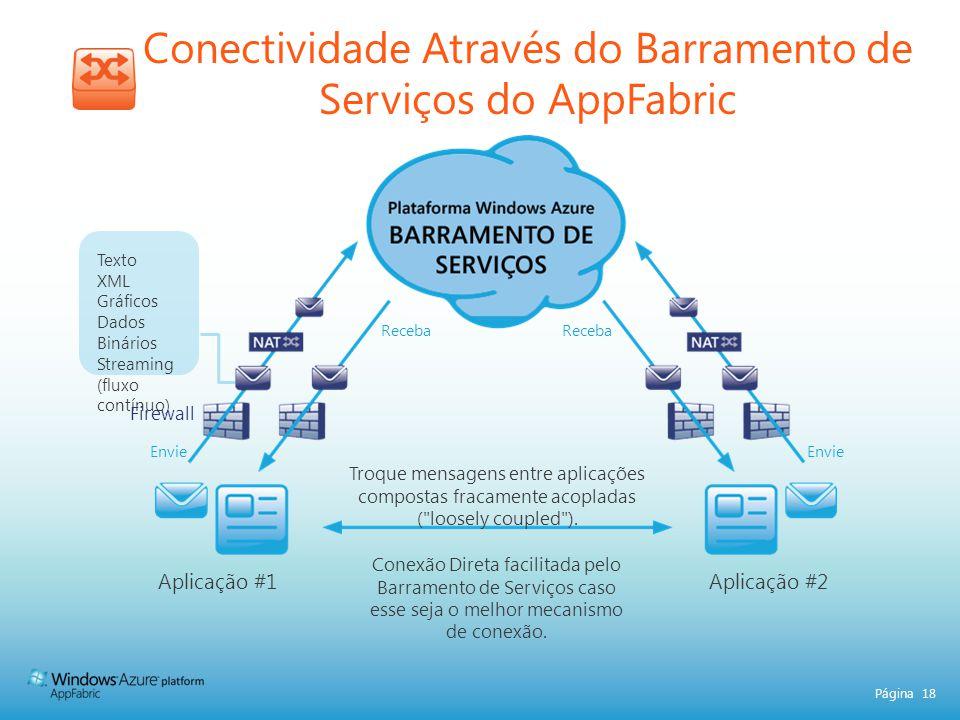 Página 18 Conectividade Através do Barramento de Serviços do AppFabric Aplicação #1Aplicação #2 Conexão Direta facilitada pelo Barramento de Serviços