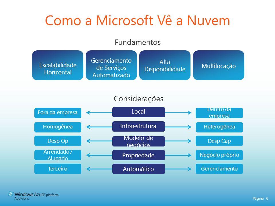 Página 6 Fundamentos Como a Microsoft Vê a Nuvem Escalabilidade Horizontal Gerenciamento de Serviços Automatizado Alta Disponibilidade Multilocação In