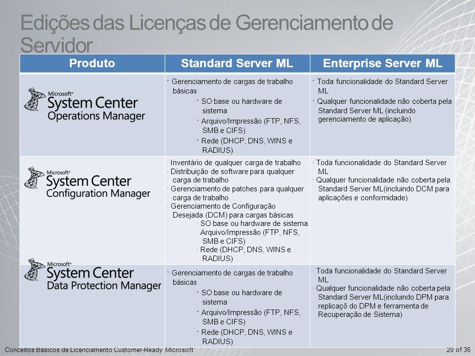 20 of 36Conceitos Básicos de Licenciamento Customer-Ready Microsoft Edições das Licenças de Gerenciamento de Servidor ProdutoStandard Server MLEnterpr