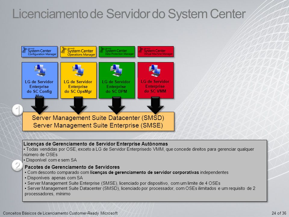 24 of 36Conceitos Básicos de Licenciamento Customer-Ready Microsoft LG de Servidor Enterprise do SC VMM LG de Servidor Enterprise do SC Config Mgr LG