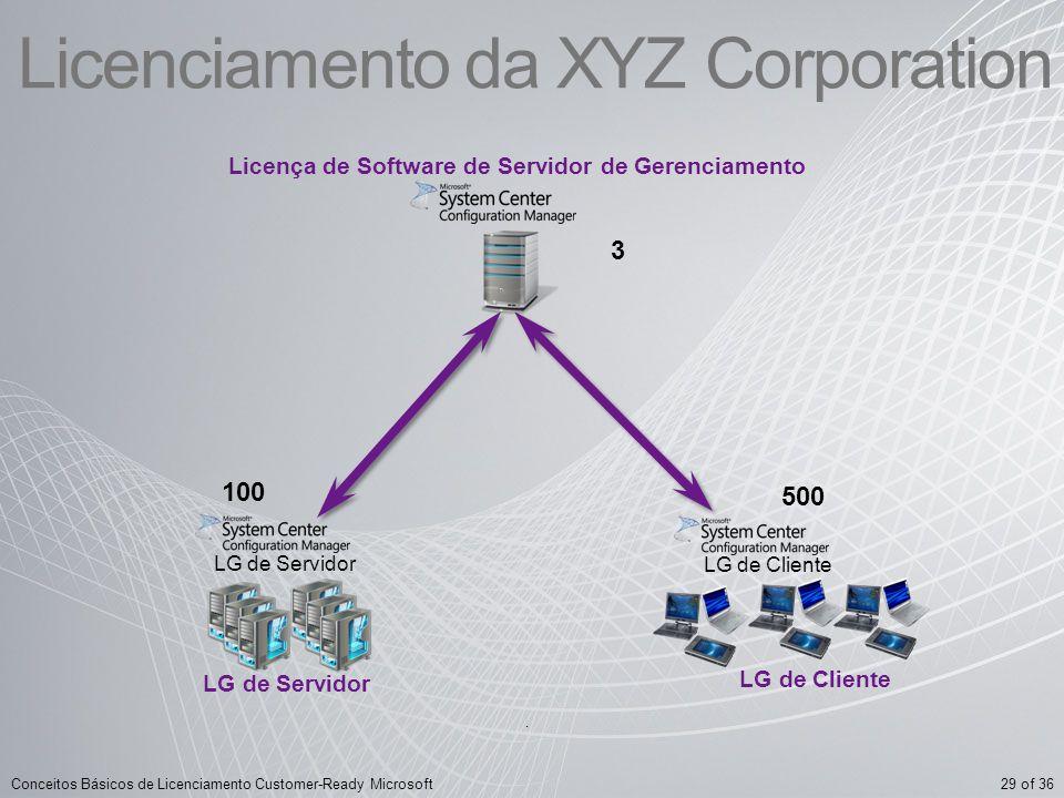 29 of 36Conceitos Básicos de Licenciamento Customer-Ready Microsoft Licenciamento da XYZ Corporation 3 Licença de Software de Servidor de Gerenciament