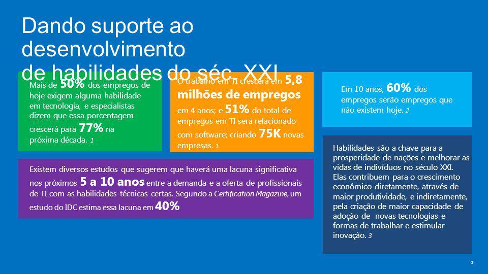 O que é o programa Microsoft IT Academy.