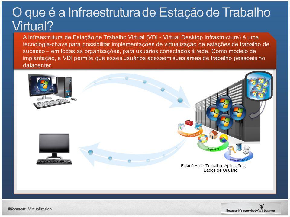 Pontos de Acesso (Computador, Thin clients) Servidores Armazenamento Plataforma de Virtualização Gerenciamento Distribuição de Aplicações Virtualização de Estado do Usuário Distribuição de Área de Trabalho Camada de Hardware Oferta de VDI Pontos de Acesso Rede