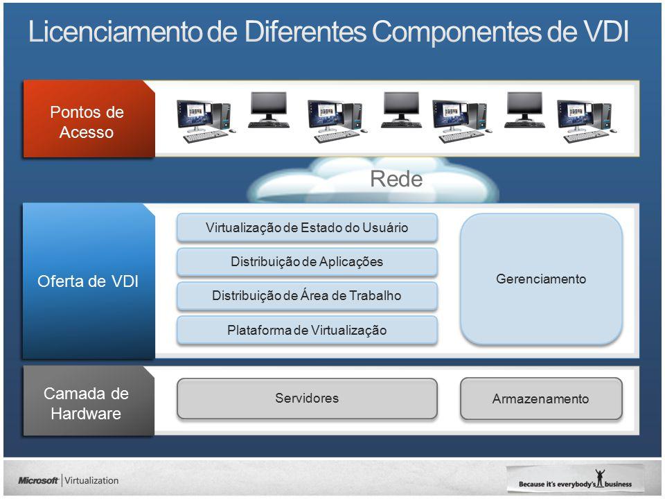 Computadores executando o Windows 7 Windows Fundamentals for Legacy PCs Windows Embedded for Thin Clients Plataforma de VDI Microsoft Tecnologia de Servidor e Gerenciamento OU Pontos de Acesso (thin clients) Tecnologia de Parceiro Agregando Valor Corporativo XenDesktop Rede