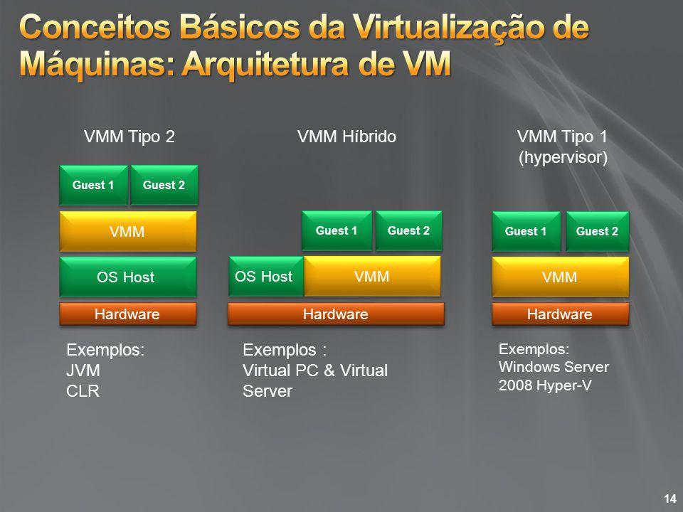 OS Host Guest 2 VMM Guest 1 VMM Guest 1 VMM Guest 2 OS Host Guest 1 VMM Tipo 2VMM Tipo 1 (hypervisor) VMM Híbrido Exemplos: JVM CLR Exemplos : Virtual