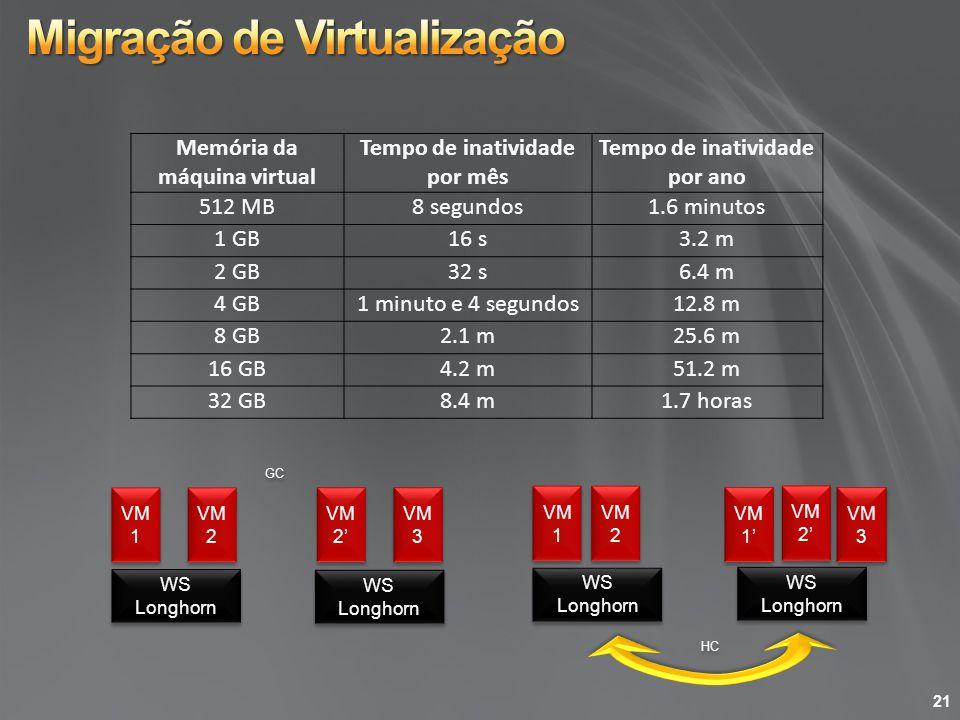 Memória da máquina virtual Tempo de inatividade por mês Tempo de inatividade por ano 512 MB8 segundos1.6 minutos 1 GB16 s3.2 m 2 GB32 s6.4 m 4 GB1 min
