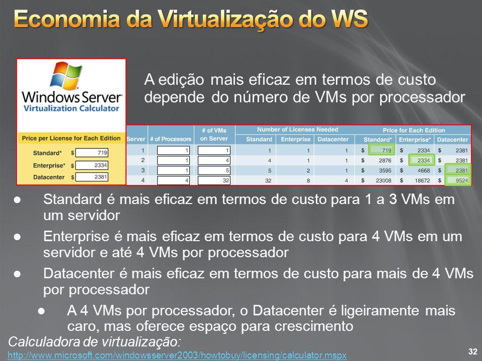 A edição mais eficaz em termos de custo depende do número de VMs por processador Standard é mais eficaz em termos de custo para 1 a 3 VMs em um servid