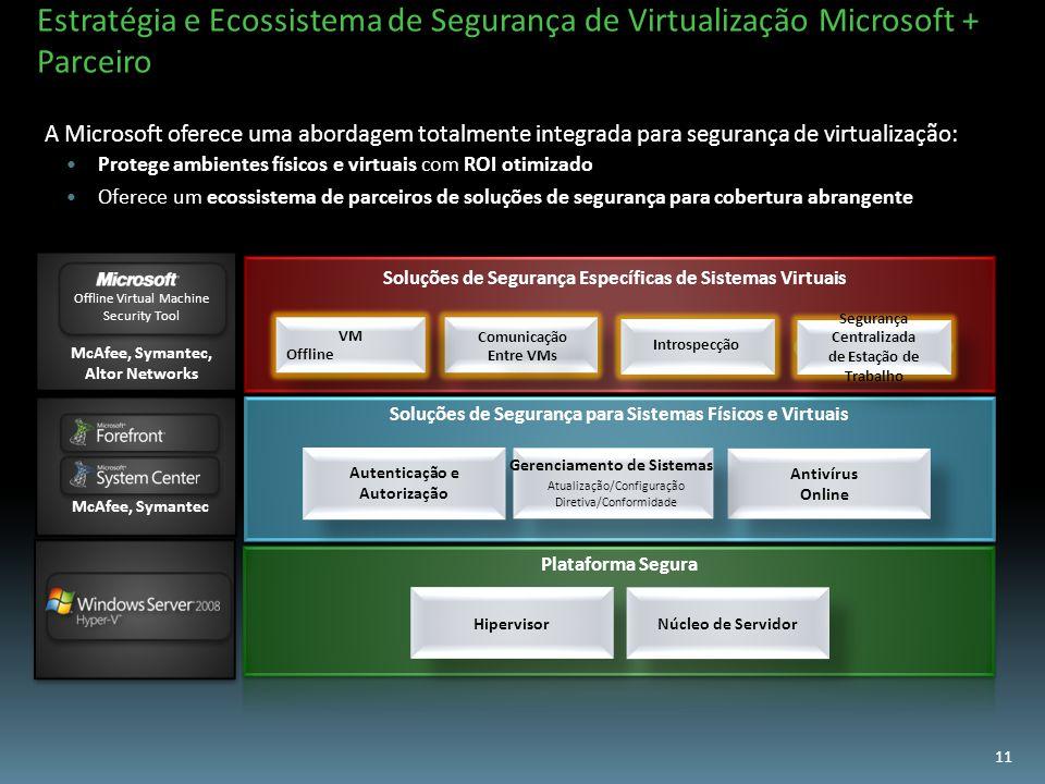 A Microsoft oferece uma abordagem totalmente integrada para segurança de virtualização: Protege ambientes físicos e virtuais com ROI otimizado Oferece um ecossistema de parceiros de soluções de segurança para cobertura abrangente Estratégia e Ecossistema de Segurança de Virtualização Microsoft + Parceiro Offline Virtual Machine Security Tool McAfee, Symantec, Altor Networks McAfee, Symantec VM Offline VM Offline Comunicação Entre VMs Comunicação Entre VMs Hipervisor Núcleo de Servidor Soluções de Segurança Específicas de Sistemas Virtuais Introspecção Soluções de Segurança para Sistemas Físicos e Virtuais Antivírus Online Autenticação e Autorização Segurança Centralizada de Estação de Trabalho Segurança Centralizada de Estação de Trabalho 11 Gerenciamento de Sistemas Atualização/Configuração Diretiva/Conformidade