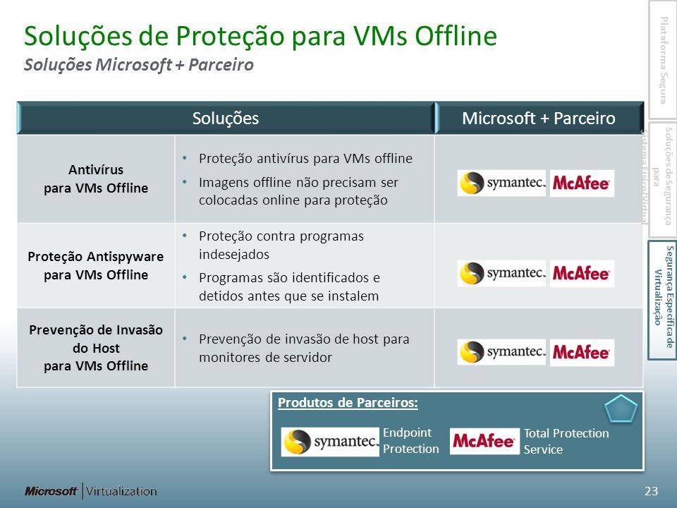 Soluções de Proteção para VMs Offline Soluções Microsoft + Parceiro SoluçõesMicrosoft + Parceiro Antivírus para VMs Offline Proteção antivírus para VMs offline Imagens offline não precisam ser colocadas online para proteção Proteção Antispyware para VMs Offline Proteção contra programas indesejados Programas são identificados e detidos antes que se instalem Prevenção de Invasão do Host para VMs Offline Prevenção de invasão de host para monitores de servidor 23 Produtos de Parceiros: Total Protection Service Endpoint Protection Plataforma Segura Soluções de Segurança para Sistema Físico/Virtual Segurança Específica de Virtualização