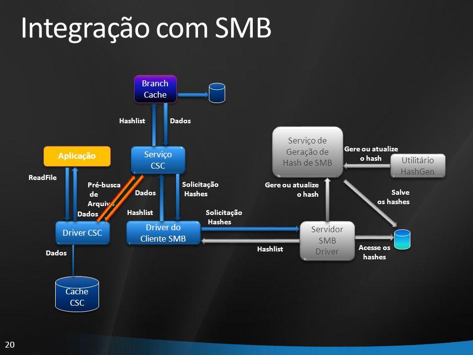 20 Integração com SMB Servidor SMB Driver Servidor SMB Driver Serviço de Geração de Hash de SMB Utilitário HashGen Gere ou atualize o hash Aplicação D