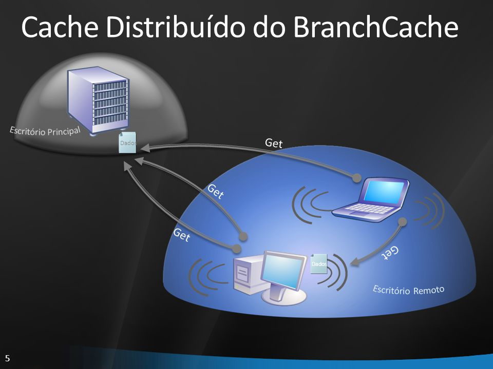6 Get ID Put Dados Cache Hospedado do BranchCache Get Dados ID Pesquisa Get Pesquisa Solicitação Anúncio ID Dados ID Dados