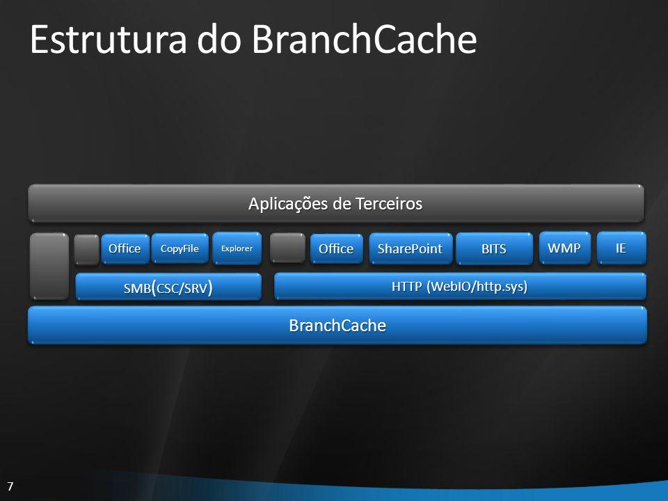 7 Estrutura do BranchCache Aplicações de Terceiros IEIE HTTP (WebIO/http.sys) BranchCacheBranchCache WMPWMP SMB ( CSC/SRV ) SharePointSharePoint Explo