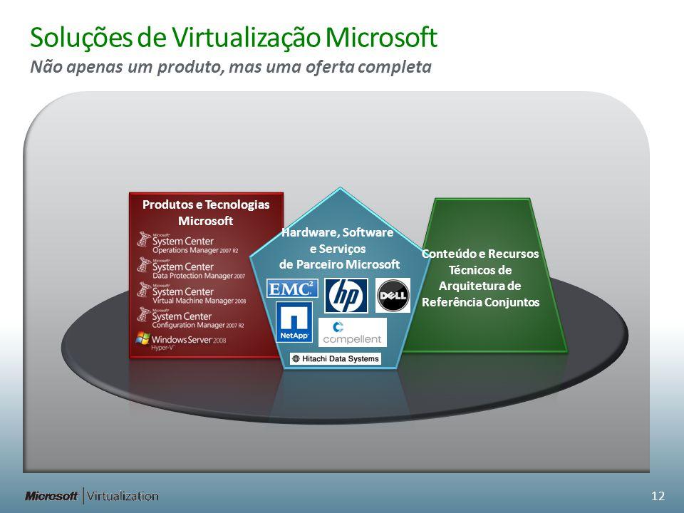 Produtos e Tecnologias Microsoft Hardware, Software e Serviços de Parceiro Microsoft Soluções de Virtualização Microsoft Não apenas um produto, mas um