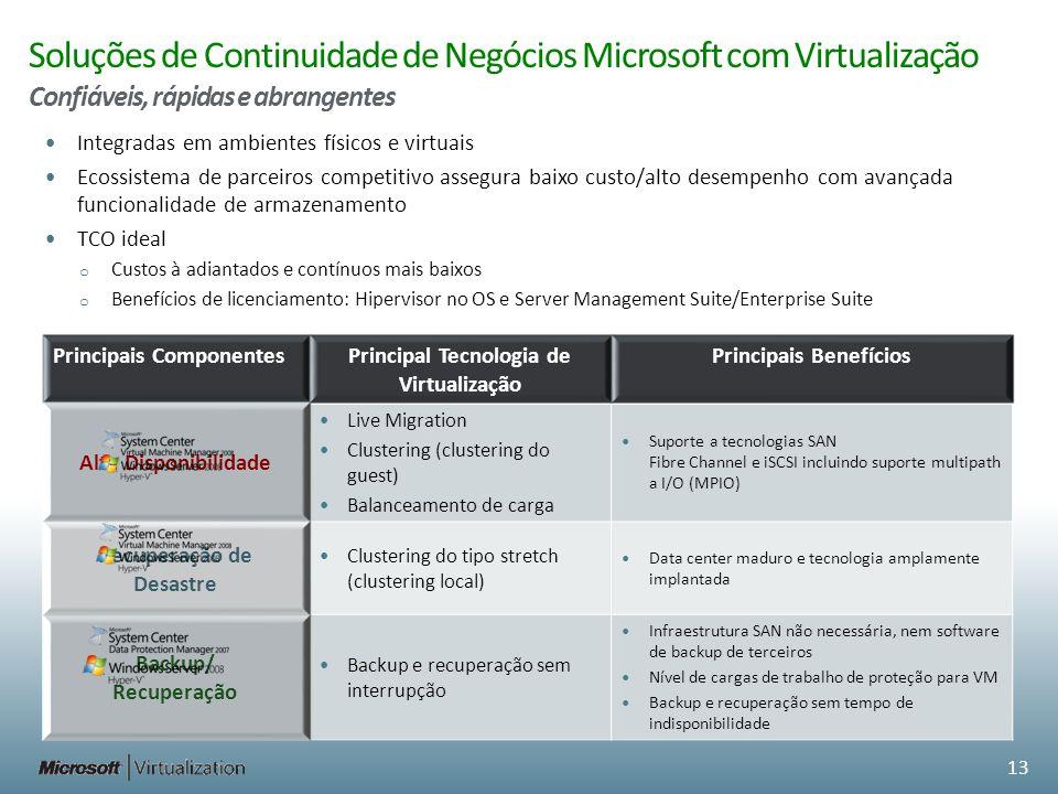 Soluções de Continuidade de Negócios Microsoft com Virtualização Confiáveis, rápidas e abrangentes Principais ComponentesPrincipal Tecnologia de Virtu