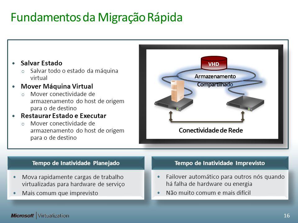 Fundamentos da Migração Rápida Salvar Estado o Salvar todo o estado da máquina virtual Mover Máquina Virtual o Mover conectividade de armazenamento do