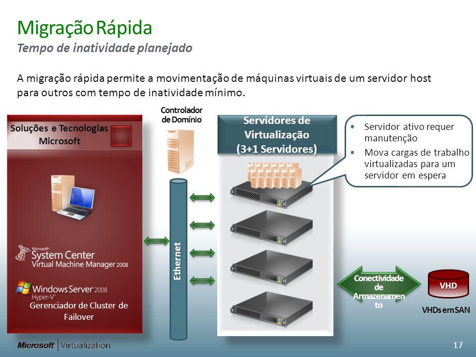 Migração Rápida Tempo de inatividade planejado Ethernet Soluções e Tecnologias Microsoft Servidores de Virtualização (3+1 Servidores) Servidores de Vi