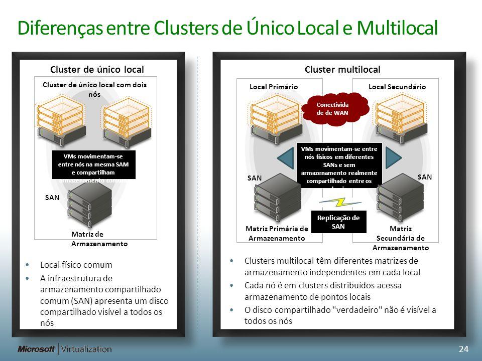 Diferenças entre Clusters de Único Local e Multilocal Cluster de único local com dois nós SAN VMs movimentam-se entre nós na mesma SAM e compartilham