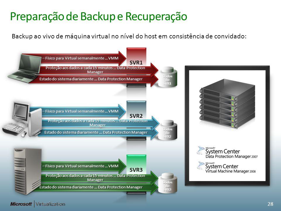 P2V – Físico para Virtual semanalmente … VMM Preparação de Backup e Recuperação P2V – Físico para Virtual semanalmente … VMM Dados do SVR1 Dados do SV