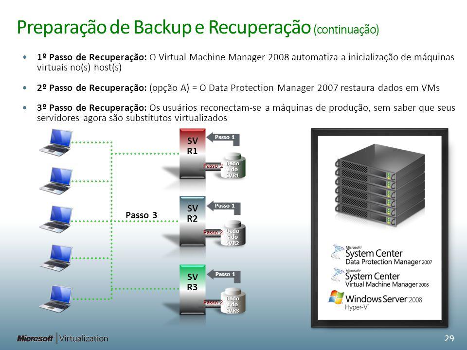 Preparação de Backup e Recuperação (continuação) 1º Passo de Recuperação: O Virtual Machine Manager 2008 automatiza a inicialização de máquinas virtua