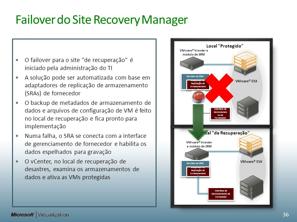 Servidor do SRM Failover do Site Recovery Manager O failover para o site