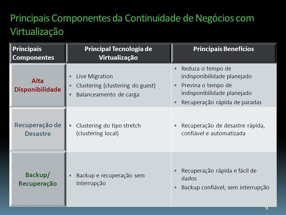 Principais Componentes da Continuidade de Negócios com Virtualização Principais Componentes Principal Tecnologia de Virtualização Principais Benefício