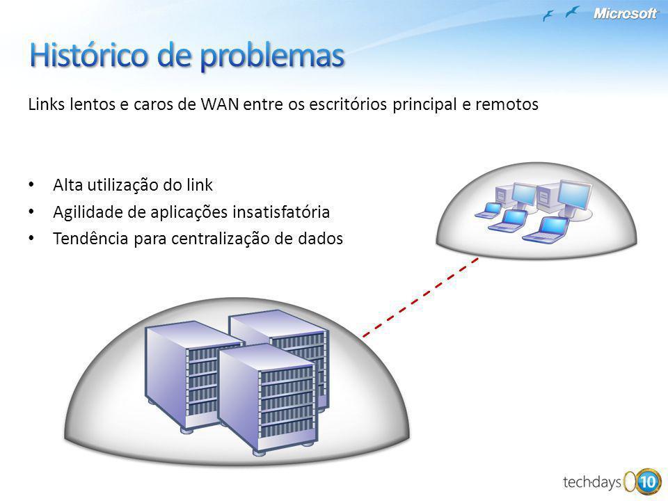 Links lentos e caros de WAN entre os escritórios principal e remotos Alta utilização do link Agilidade de aplicações insatisfatória Tendência para cen
