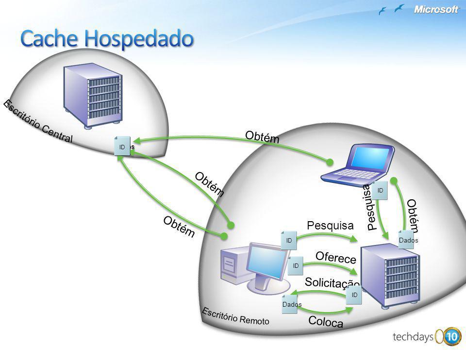 Obtém ID Coloca Dados Obtém Dados ID Pesquisa Obtém Pesquisa Solicitação Oferece ID Dados ID Dados