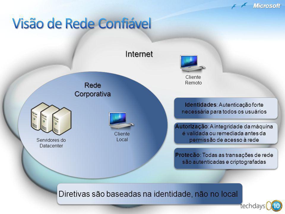 Servidores do Datacenter Internet Rede Corporativa Identidades: Autenticação forte necessária para todos os usuários Autorização: A integridade da máq