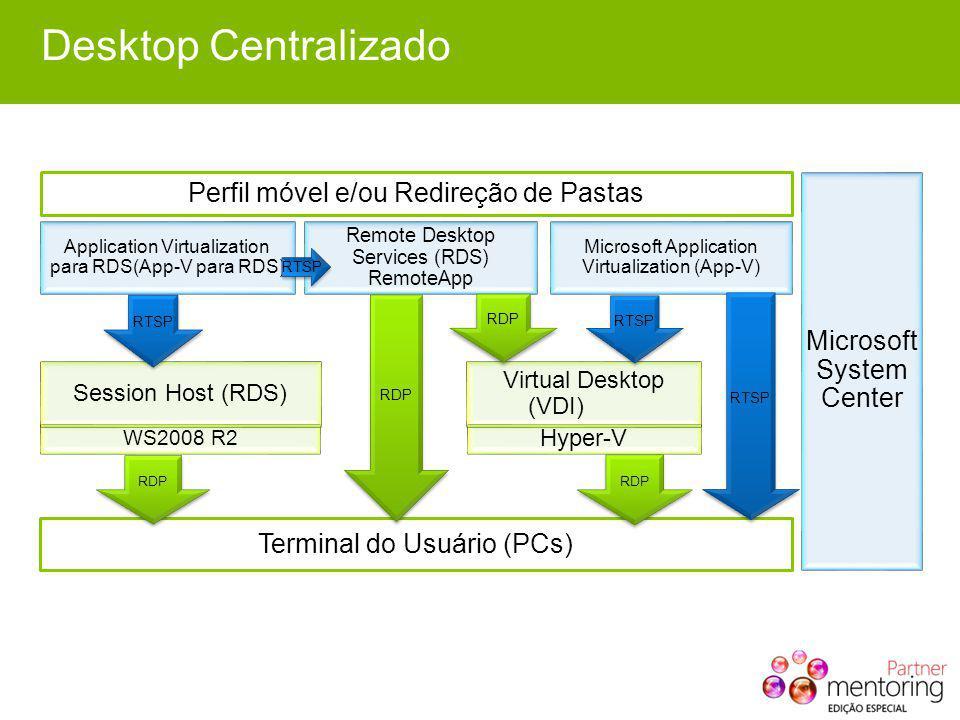 Desktop Centralizado Terminal do Usuário (PCs) Microsoft System Center Remote Desktop Services (RDS) RemoteApp RDP Hyper-V RDP Virtual Desktop (VDI) R