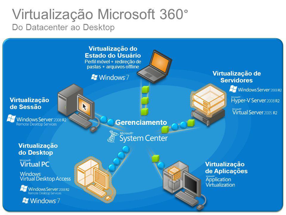 Gerenciamento Virtualização do Desktop Virtualização de Aplicações Virtualização de Sessão Virtualização de Servidores Virtualização do Estado do Usuá
