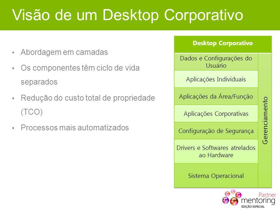 Visão de um Desktop Corporativo Abordagem em camadas Os componentes têm ciclo de vida separados Redução do custo total de propriedade (TCO) Processos